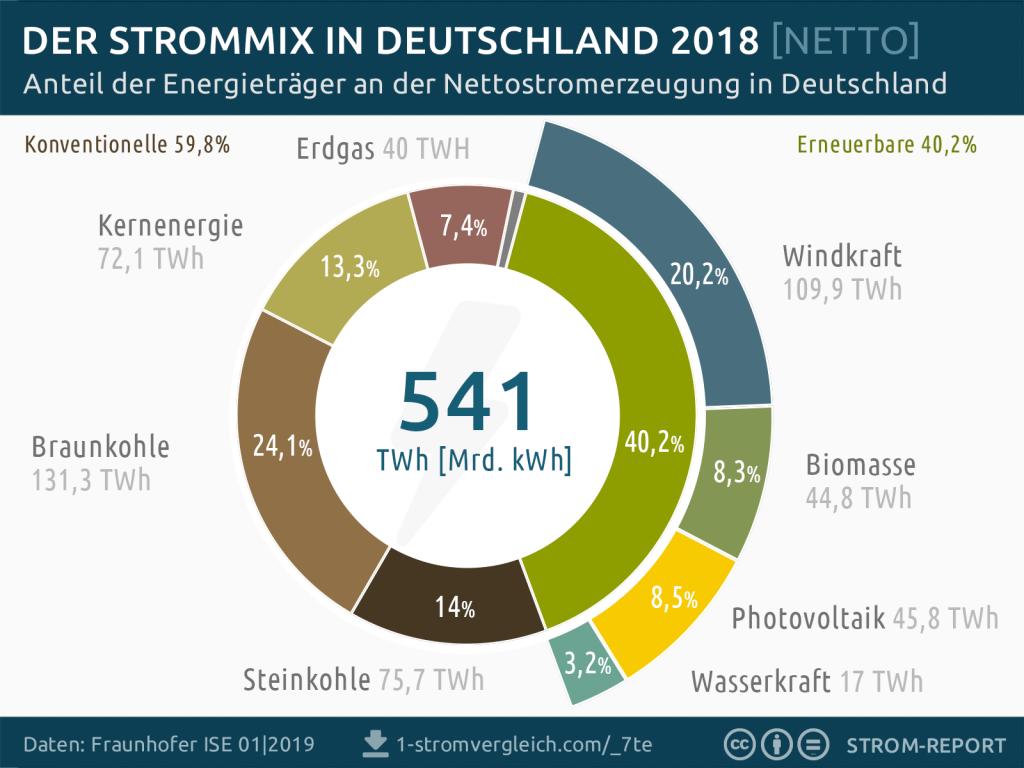 Ökostrom im Strommix 2018